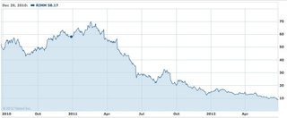 Sadly for RIM, fond memories aren't enough to stop the decline and fall of BlackBerry