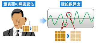 Fujitsu tech can read your pulse using a smartphone camera