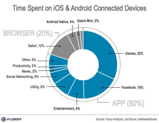 80 per cent of mobile time spent in apps