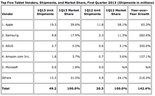 microsoft surface sales reached 900 000 in q1 joining top 5 tablets image 2
