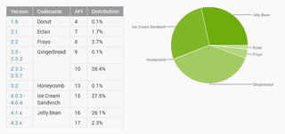 android jelly bean overtakes ice cream sandwich in adoption gingerbread still king image 2