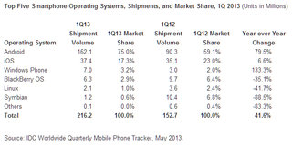 windows phone overtakes blackberry os for first time third in global league behind android and ios image 2