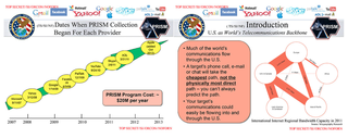 leaked prism slides reveal us nsa fbi cropped data from apple google and more image 2