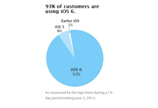 Apple chart shows iOS 6 on 93 per cent of mobile devices
