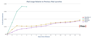 ipad air activations up 200 compared to previous ipad launch says at t image 2