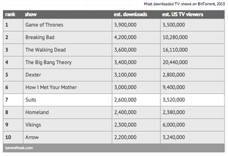 game of thrones tops 2013 s most pirated shows list by torrentfreak image 2