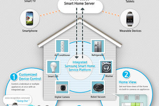 Samsung Smart Home to integrate home control, from TVs to washing machines