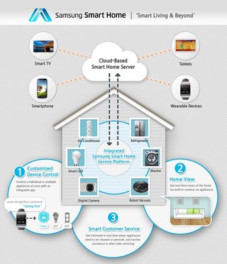 samsung smart home to integrate home control from tvs to washing machines image 2