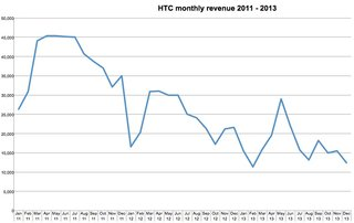The graph that shows just how much trouble HTC is in