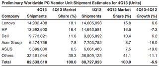 pc sales saw worst decline ever in 2013 according to analyst image 2