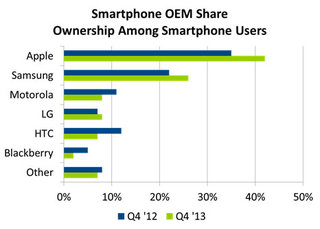 apple and samsung dominate us smartphone market with 68 per cent share image 2