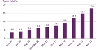 uk's average broadband speed almost 18mbps virgin media leading the pack image 2