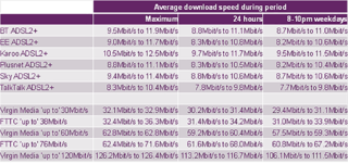 uk's average broadband speed almost 18mbps virgin media leading the pack image 3