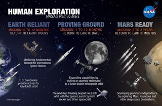 First, capture an asteroid: NASA's wild path to Mars revealed for 2030 landing