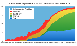 blackberry still has more consumer users in the uk than windows phone image 2