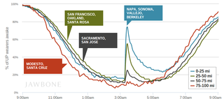 jawbone up data reveals 2014 south napa earthquake kept many people up all night image 2