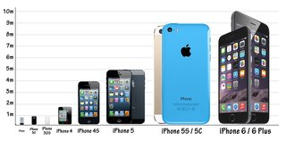 Just how popular are the iPhone 6 and iPhone 6 Plus?