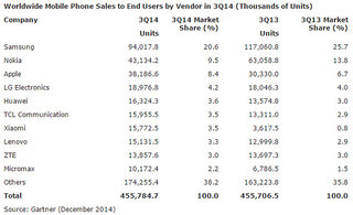 apple's acceptance of bigger phones sees company claw back market share image 3