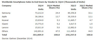 apple's acceptance of bigger phones sees company claw back market share image 4