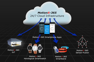 what is motionx technology and why are swiss smartwatches using it  image 2