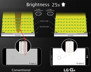 lg g4 ips quantum display explained how is it different to a normal lcd  image 6