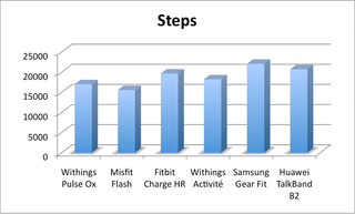 fitness trackers in the wild misfit vs withings vs fitbit vs samsung vs huawei image 9