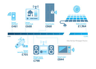 Install the latest tech in your home and you could get £10K extra when you sell it