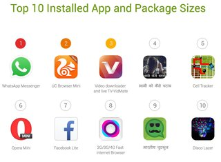 mobomarket found out which day sees the most app downloads in india image 15