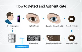 samsung galaxy note 7 iris scanner what is it and how does it work  image 3