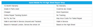 Quick Mobile Fix Vs High Street Repair Shops Which Is Better image 2