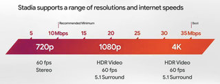 What Is Stadia Googles Cloud Gaming Service And Hardware Explained image 4