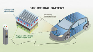Future electric cars could store energy in their body work image 2