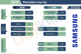 Leaked Samsung Roadmap Reveals Galaxy Watch 2 And Tab S5 Will Arrive In Q3 image 2