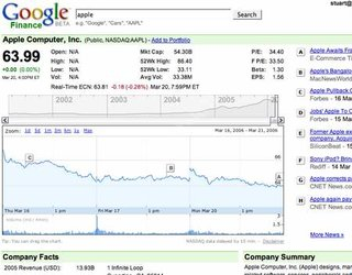 Google launches Google Finance site