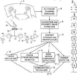 Apple patents touch 2.0