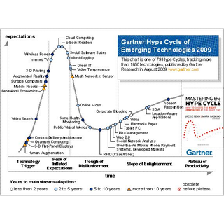 "Gartner publishes 2009 ""Hype Cycle for Emerging Technologies"""
