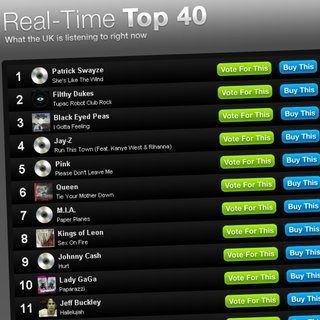Vodafone creates Twitter-powered real time top 40