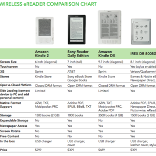 iRex DR800SG, how does it compare to the other ebook readers?