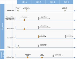 microsoft roadmap leaks suggest ie10 for mid 2012 office 15 for start of 2013 image 2