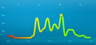 7 days with nike fuelband image 3