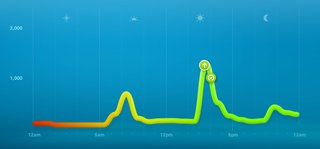 7 days with nike fuelband image 5