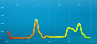 7 days with nike fuelband image 6