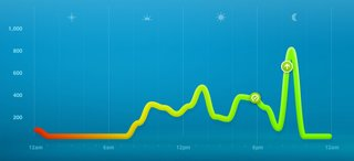 7 days with nike fuelband image 7