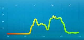 7 days with nike fuelband image 8