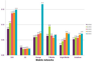 orange most complained about mobile network provider according to ofcom report image 2