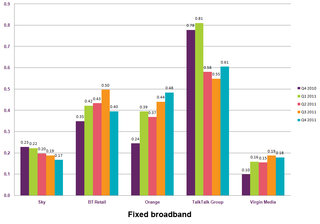 orange most complained about mobile network provider according to ofcom report image 3