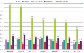 talktalk most complained about phone and broadband provider sky and virgin media the least image 2