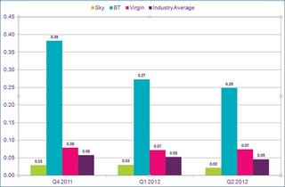 talktalk most complained about phone and broadband provider sky and virgin media the least image 5