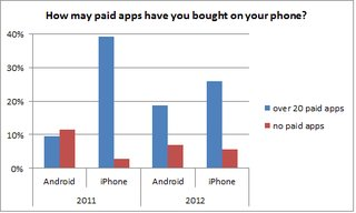 android users finally buying paid apps download numbers catching iphone image 2