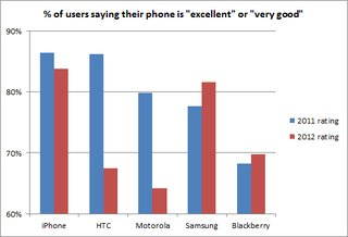 htc satisfaction down as samsung loyalty grows image 2